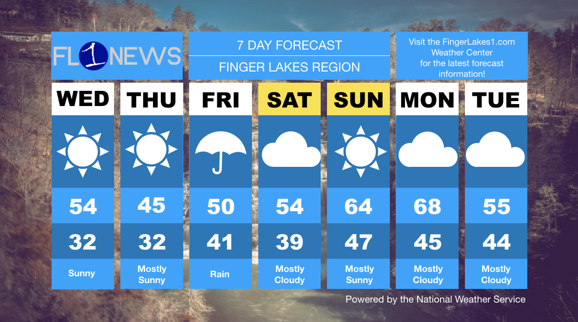 WEEKLY OUTLOOK: Warming up, looking like spring in the forecast